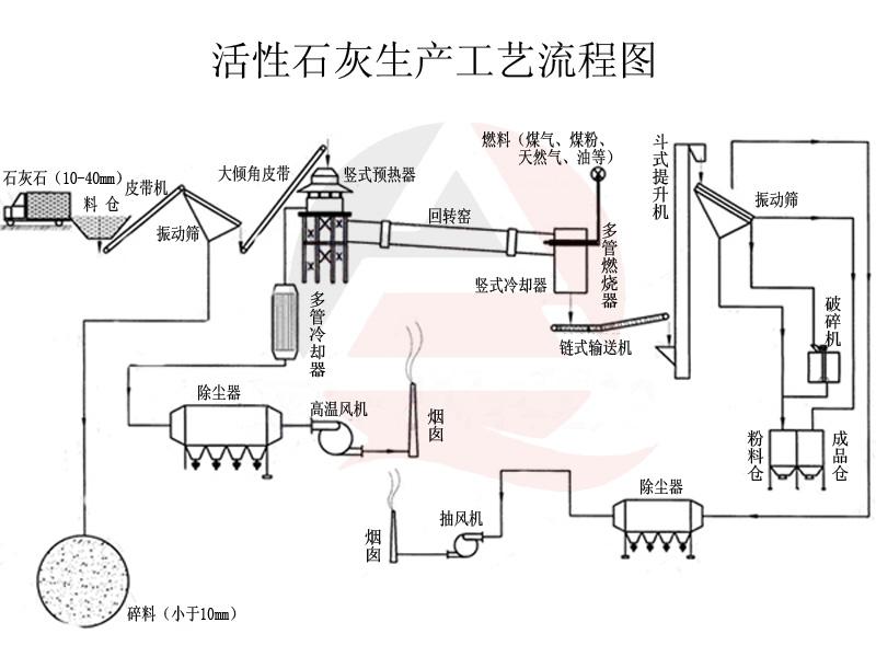 活性石灰生产线工艺流程图