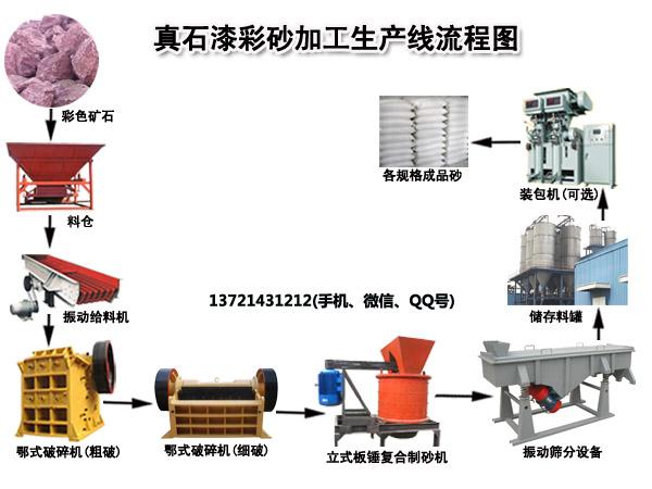 彩砂制砂加工生产线工艺流程