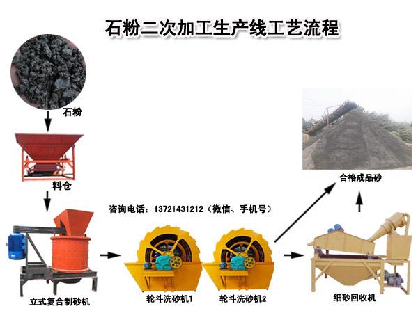 石粉洗砂生产线