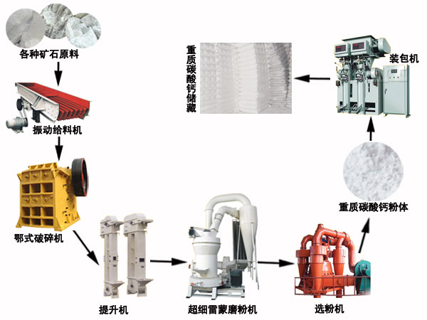 磨粉生产线工艺流程