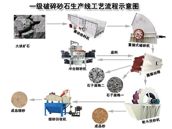 一级破碎砂石生产线工艺流程图