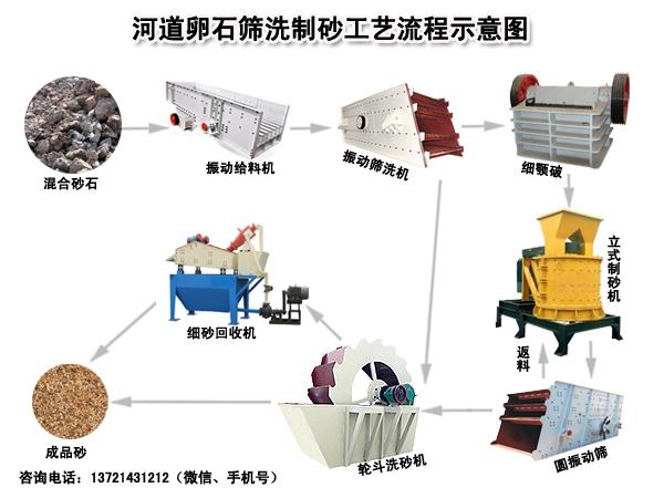 日产1000吨河卵石制砂生产线