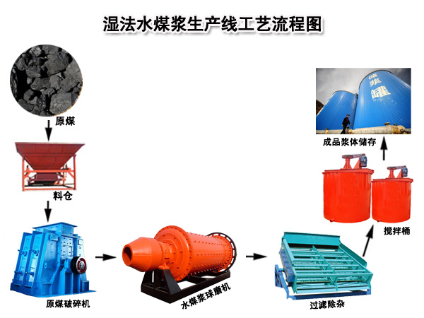 水煤浆生产线