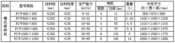 锤式制砂机技术参数
