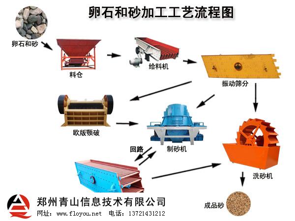 卵石加工砂工艺流程